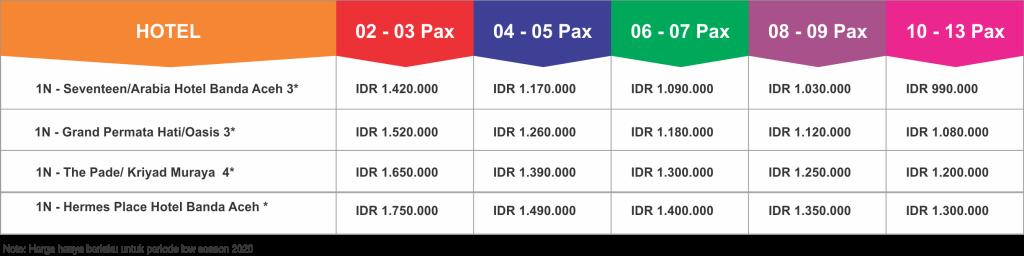 Paket Wisata Tour Aceh 2 Hari 1 Malam