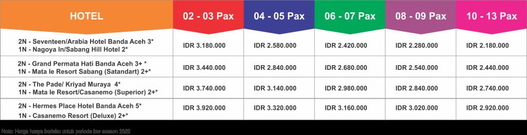 Paket Tour Wisata Aceh Pulau Sabang 4 Hari 3 Malam Terlaris